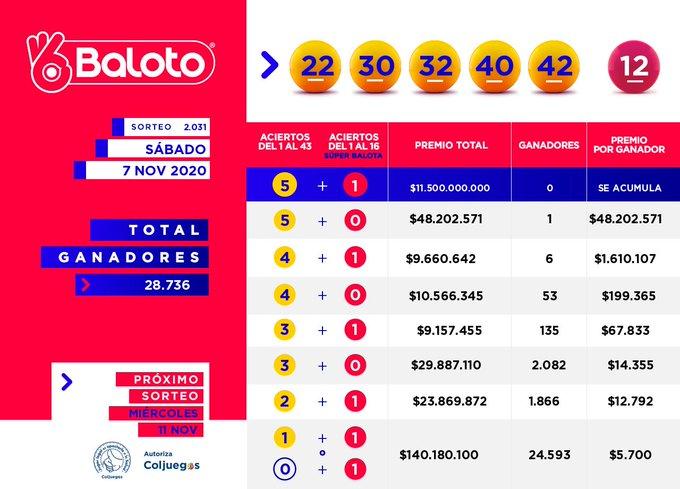 Baloto Resultado 07 Noviembre 2020